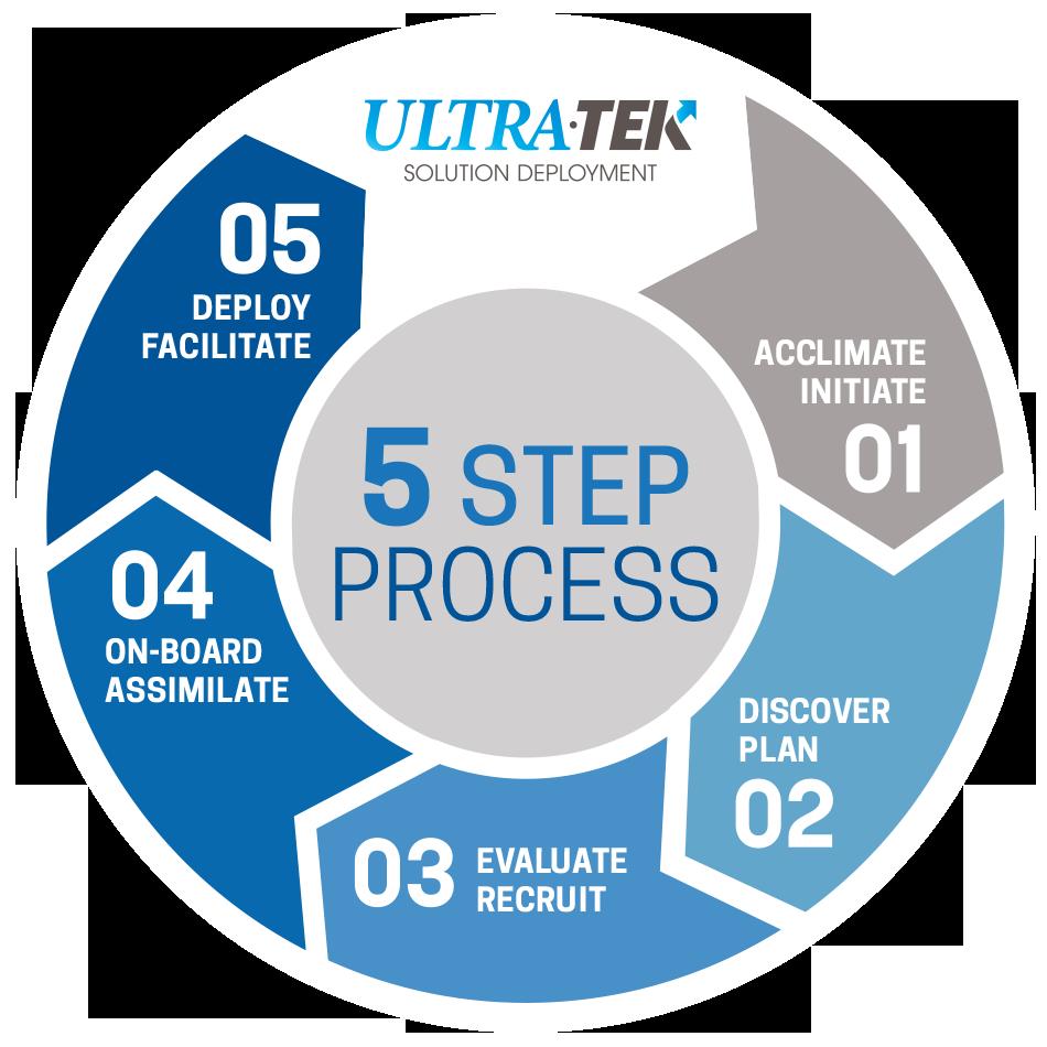 Ultra-Tek 5 Step Process of Solution Development